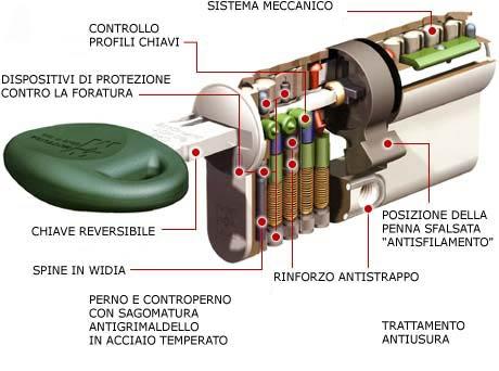 Serratura a cilindro europeo apertura porte bologna for Estrarre chiave rotta da cilindro